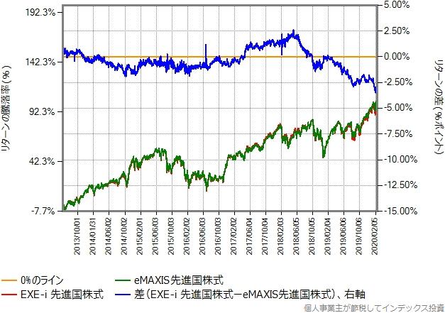 2013年6月3日から、株価暴落開始直前の2020年2月20日までの、eMAXIS先進国株式との比較グラフ