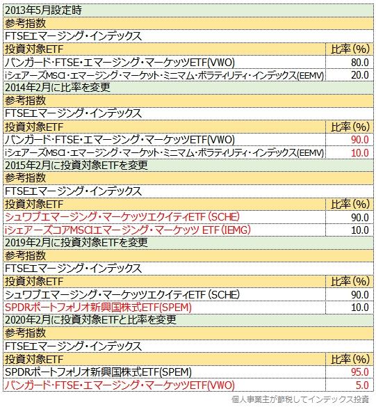 EXE-i 新興国株式が投資対象ETFとその投資割合を変更してきた履歴表