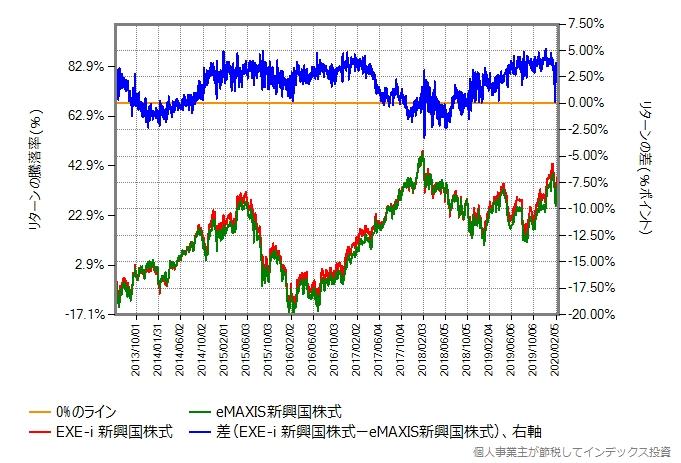EXE-i 新興国株式とeMAXIS新興国株式のリターン比較グラフ