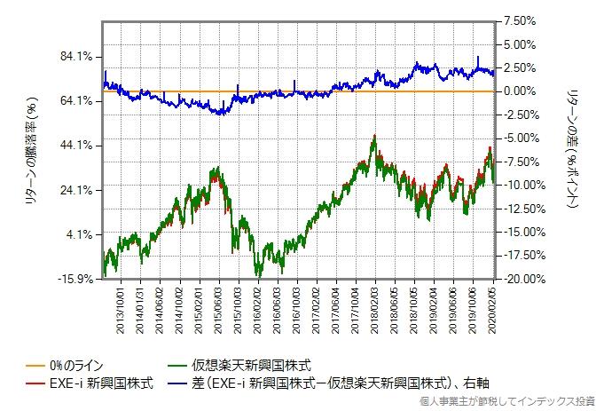 EXE-i 新興国株式と仮想楽天新興国株式のリターン比較グラフ