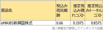 eMAXIS新興国株式のトータルコスト表