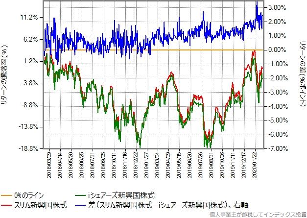 iシェアーズ新興国株式とスリム新興国株式のリターン比較グラフ