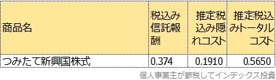 つみたて新興国株式のトータルコスト表