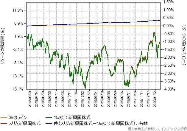つみたて新興国株式とスリム新興国株式のリターン比較グラフ