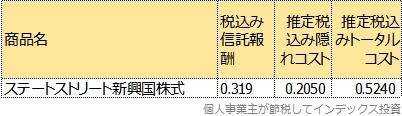 ステートストリート新興国株式のトータルコスト表