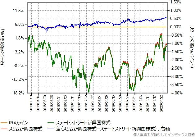 ステートストリート新興国株式とスリム新興国株式のリターン比較グラフ