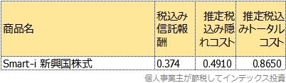 Smart-i 新興国株式のトータルコスト表