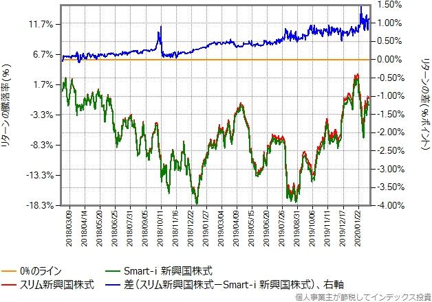 Smart-i 新興国株式とスリム新興国株式のリターン比較グラフ