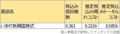 i-SMT新興国株式のトータルコスト表