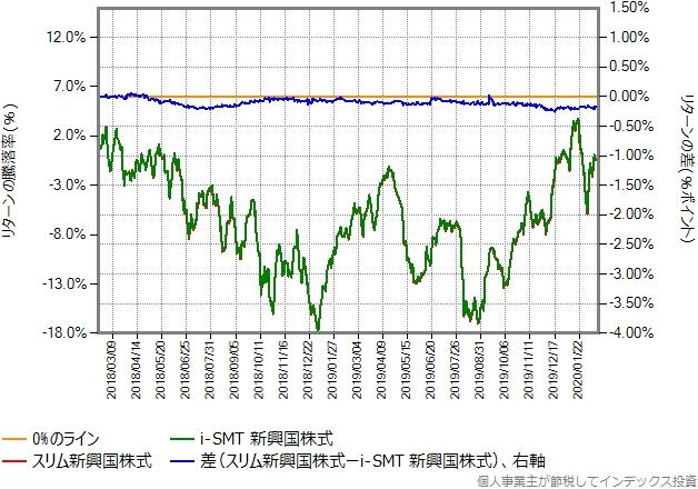 i-SMT新興国株式とスリム新興国株式のリターン比較グラフ