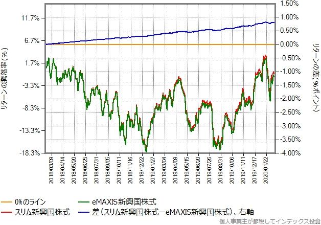 eMAXIS新興国株式とスリム新興国株式のリターン比較グラフ