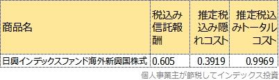 日興インデックスファンド海外新興国株式のトータルコスト表