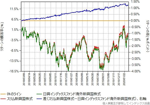 日興インデックスファンド海外新興国株式とスリム新興国株式のリターン比較グラフ