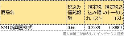 SMT新興国株式のトータルコスト表