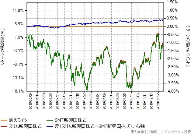 SMT新興国株式とスリム新興国株式のリターン比較グラフ