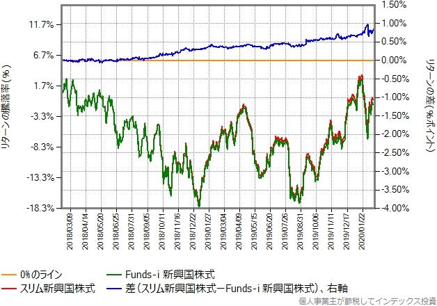 Funds-i 新興国株式とスリム新興国株式のリターン比較グラフ