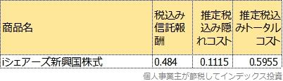 iシェアーズ新興国株式のトータルコスト表