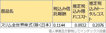 スリム全世界株式(除く日本)のトータルコスト表
