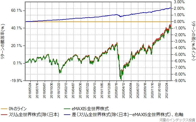 スリム全世界株式(除く日本)とeMAXIS全世界株式とのリターン比較グラフ