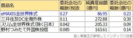 MSCIオール・カントリー・ワールド・インデックス(除く日本)をベンチマークにしている代表的な4商品から、運用会社が得る売上を試算した表