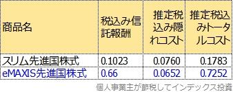 eMAXIS先進国株式のトータルコスト表
