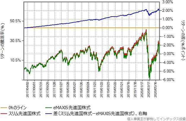 スリム先進国株式の設定来の、eMAXIS先進国株式とのリターン比較グラフ