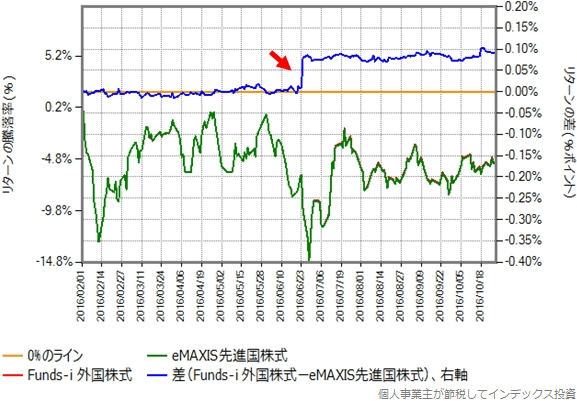 Funds-i 外国株式との比較グラフ