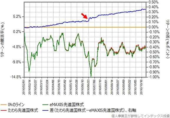たわら先進国株式との比較グラフ