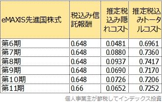 eMAXIS先進国株式の、第6期以降のトータルコスト一覧表
