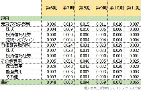 第6期以降の隠れコストの明細表