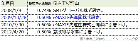 SMTグローバル株式とeMAXIS先進国株式の信託報酬引き下げ履歴表