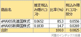 現在の先進国株式と新興国株式の比率で、eMAXIS先進国株式とeMAXIS新興国株式の隠れコストを按分した表
