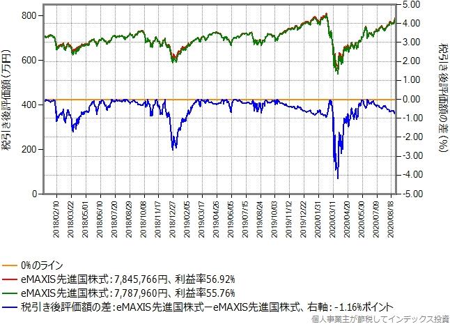 eMAXIS先進国株式からeMAXIS先進国株式に乗り換えた場合のグラフ、利益率50%