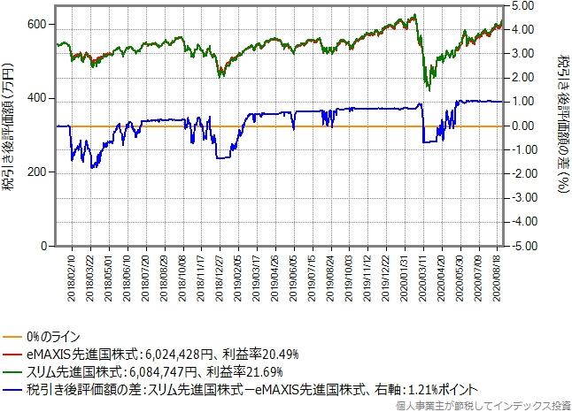 eMAXIS先進国株式からスリム先進国株式に乗り換えた場合のグラフ、含み益10%の場合