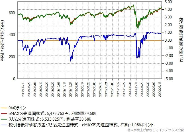 eMAXIS先進国株式からスリム先進国株式に乗り換えた場合のグラフ、含み益20%の場合