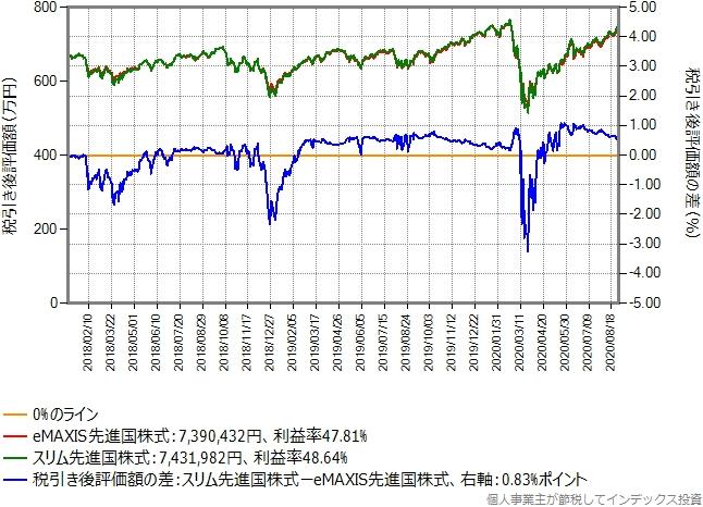 eMAXIS先進国株式からスリム先進国株式に乗り換えた場合のグラフ、含み益40%の場合