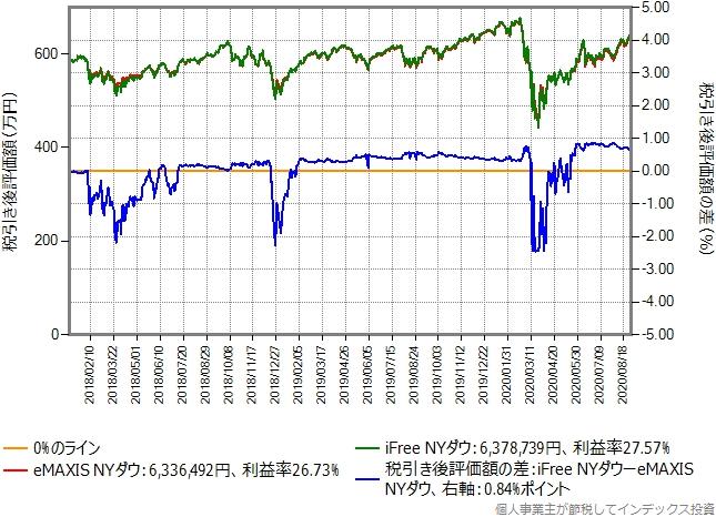 eMAXIS NYダウからiFree NYダウに乗り換えた場合のグラフ、含み益20%