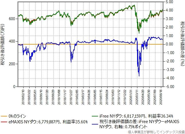 eMAXIS NYダウからiFree NYダウに乗り換えた場合のグラフ、含み益30%