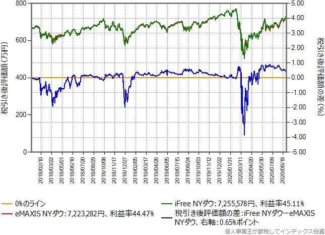 eMAXIS NYダウからiFree NYダウに乗り換えた場合のグラフ、含み益40%