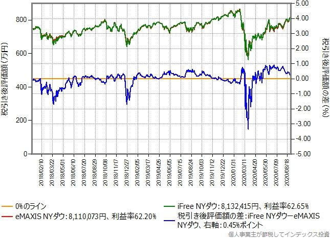 eMAXIS NYダウからiFree NYダウに乗り換えた場合のグラフ、含み益60%