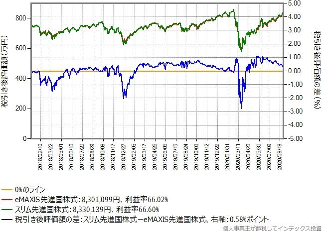 eMAXIS先進国株式からスリム先進国株式に乗り換えた場合のグラフ、含み益60%の場合