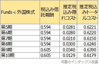 第5期以降のトータルコスト一覧表