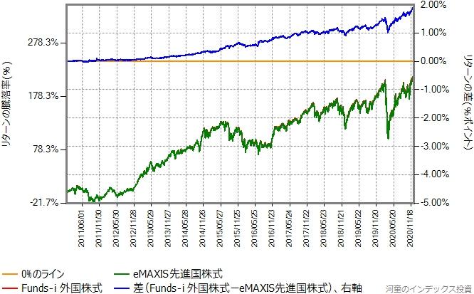 2010年12月15日から2020年12月18日までの、eMAXIS先進国株式とのリターン比較グラフ