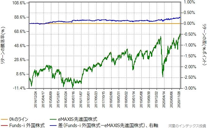 Funds-i 外国株式の運用コストを年率0.045%ポイント増量したものとの比較グラフ