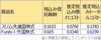 運用報告書から計算した、Funds-i 外国株式のトータルコスト表