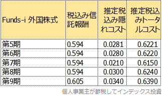 第6期以降のトータルコスト一覧表