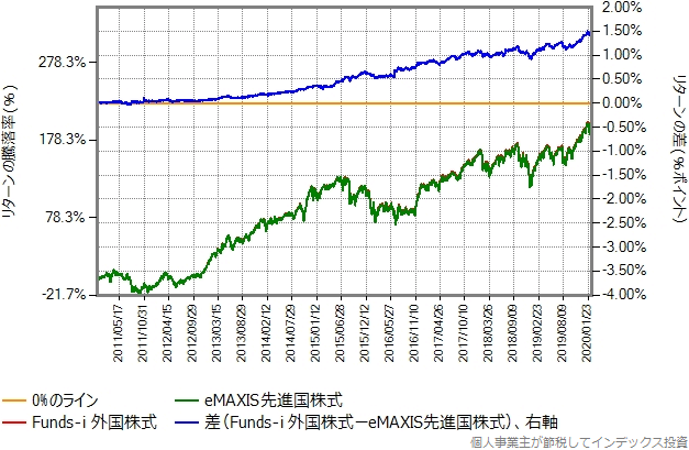 2010年12月15日から株価暴落開始直前の2020年2月20日までの、eMAXIS先進国株式とのリターン比較グラフ