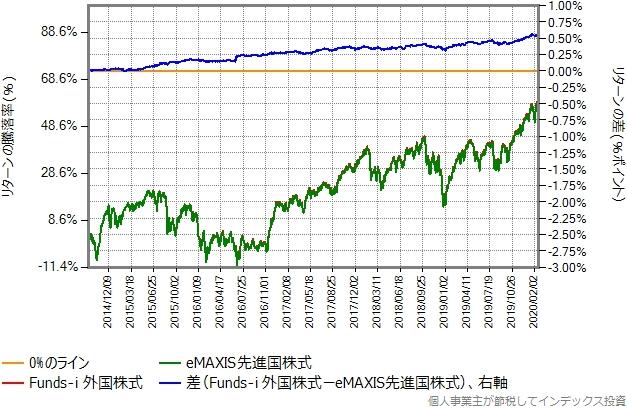 Funds-i 外国株式とeMAXIS先進国株式の2014年9月9日以降の比較グラフ