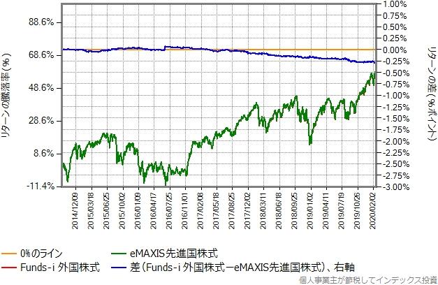Funds-i 外国株式の運用コストを年率0.098%ポイント増量したものとの比較グラフ