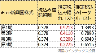 トータルコストの4期比較表